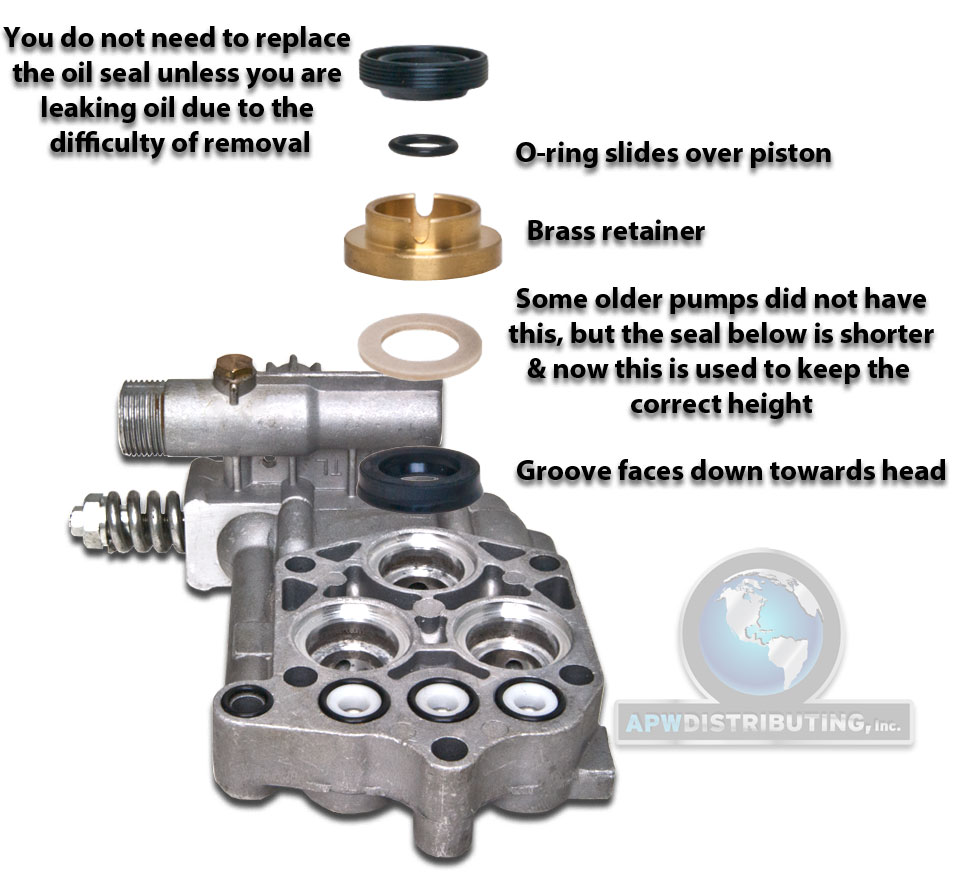 Pump Seal Repair Kit